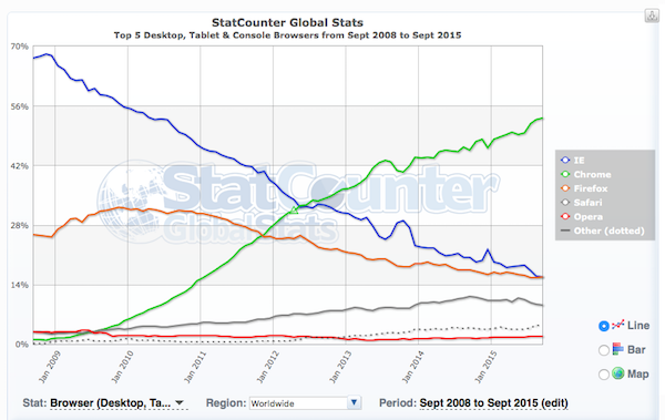 statcounter-sept2015.png